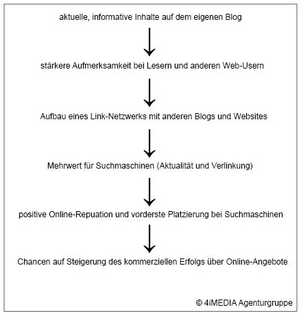 SEO Blog Onlinekommunikation